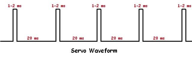 Servo Waveform